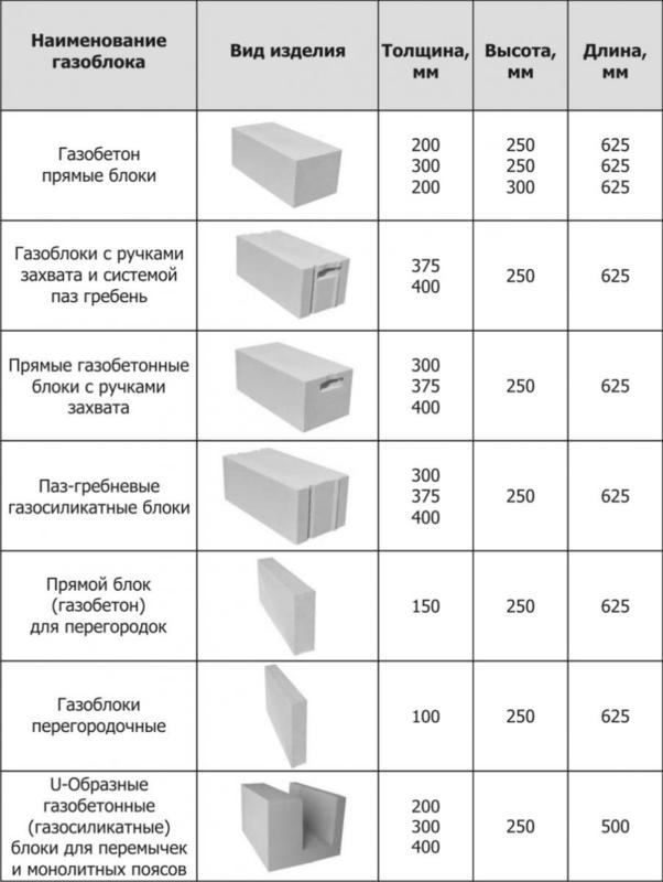 Особенности расчёта газобетонных блоков на дом