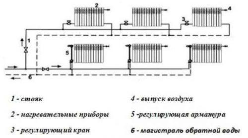 Схема магистралей воды в системе отопления