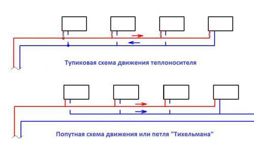 Тупиковая и попутная схема движения теплоносителя