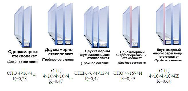 Количество камер напрямую влияет на теплоизоляционные свойства