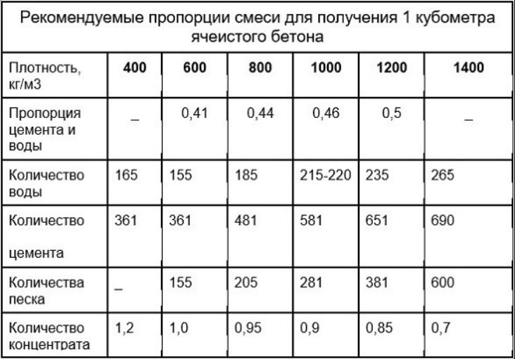 Пропорции компонентов для бетонной смеси