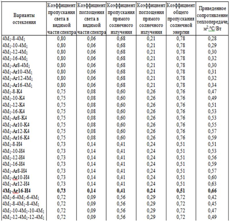 Таблица сопротивления теплопередачи стеклопакетов