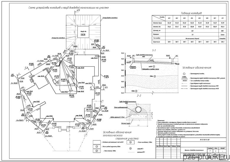 Схема устройства колодцев и труб
