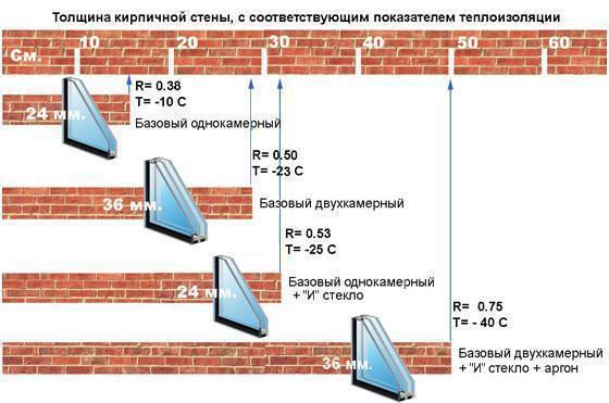 В зависимости от степени утепленности здания нужно выбирать разные стеклопакеты