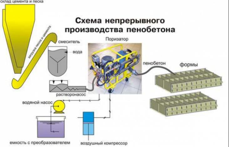 Производство пенобетона в агрегате происходит непрерывно