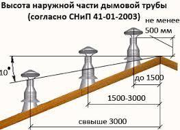 высота наружной части дымовой трубы снип