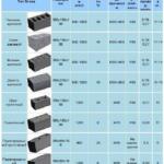 Размер блоков