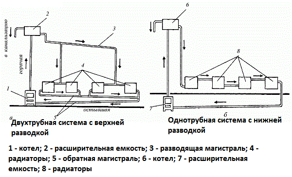 двухтрубная и однотрубная системы