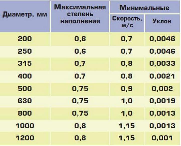 Рекомендации специалистов по эксплуатации труб разного диаметра
