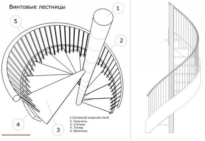 Составляющие элементы конструкции винтовой лестницы