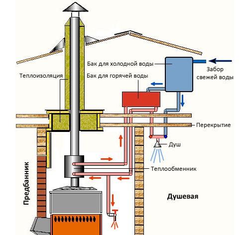 Устройство системы подачи жидкости