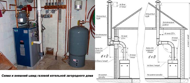 Газовая котельная в отдельном помещении загородного дома