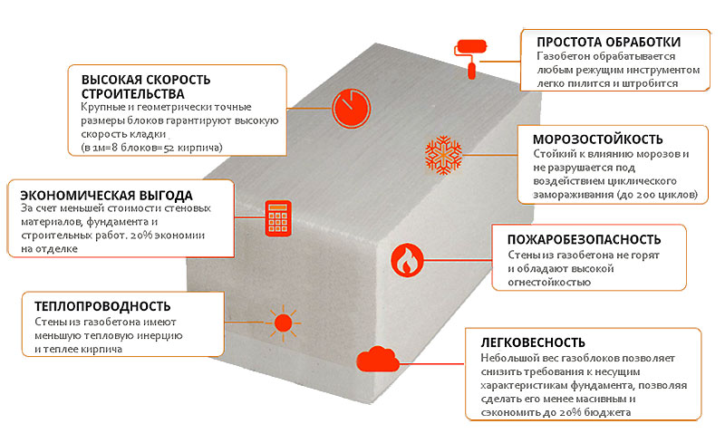 Параметры пенобетонных строительных блоков