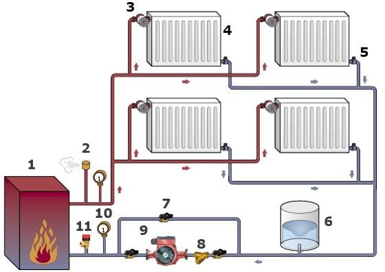 Грамотная организация отопления - залог бесперебойной работы системы