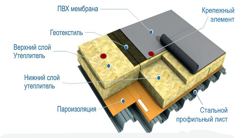 Поливинилхлоридная мембрана для обустройства гидроизоляционного слоя на кровле