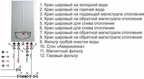 Перечень работ по монтажу предполагает наличие следующих элементов