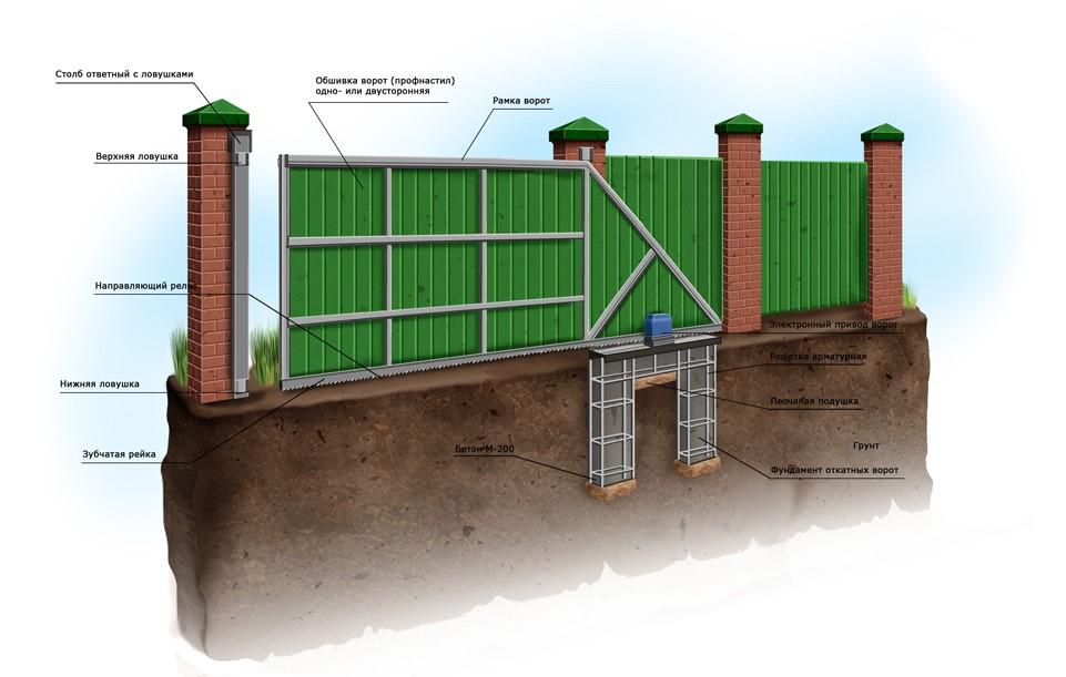 Схематическое изображение правильно спроектированных и установленных ворот