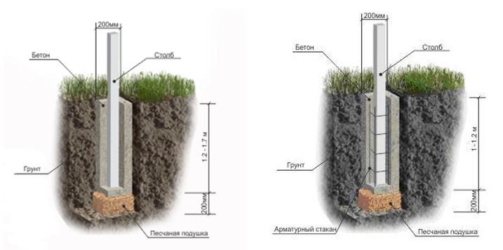 Глубина усадки конструкции зависит от типа грунта