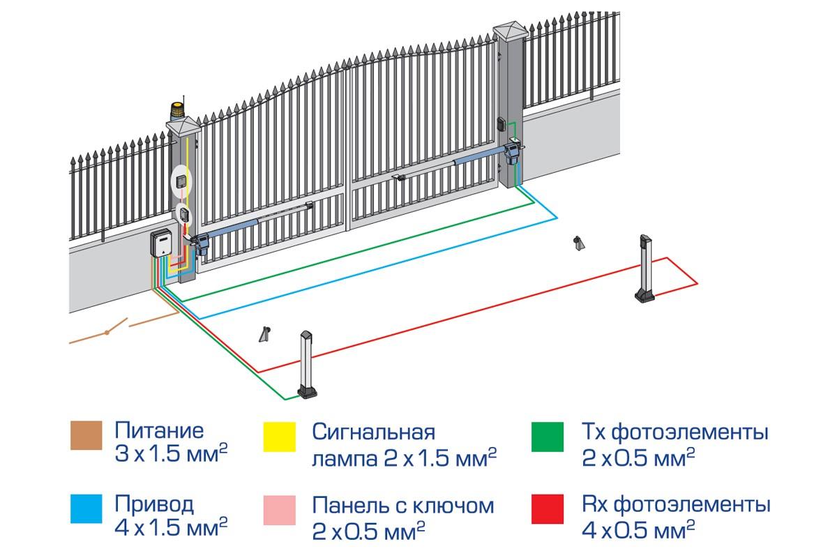 Схема проводки автоматических ворот