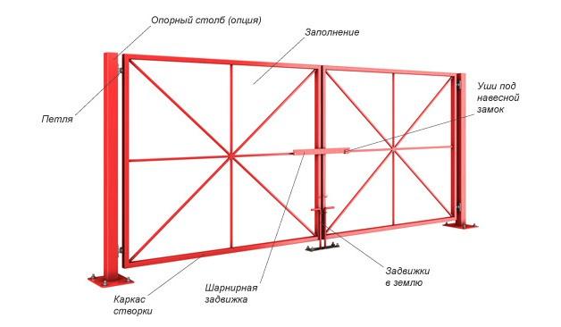 Конструкция распашных ворот состоит из таких элементов