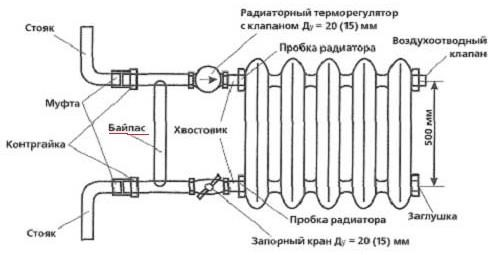 Радиатор - один из главных элементов системы