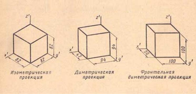 Три типа проекции