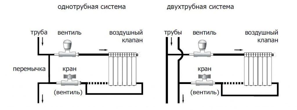 Схемы двух видов систем