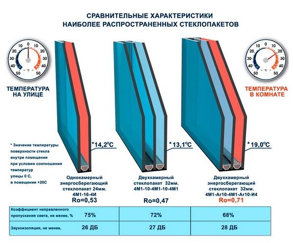 Схема сравнительных характеристик стеклопакетов