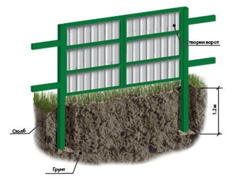 Распашные ворота должны быть установлены в соответствии с техническими расчетами