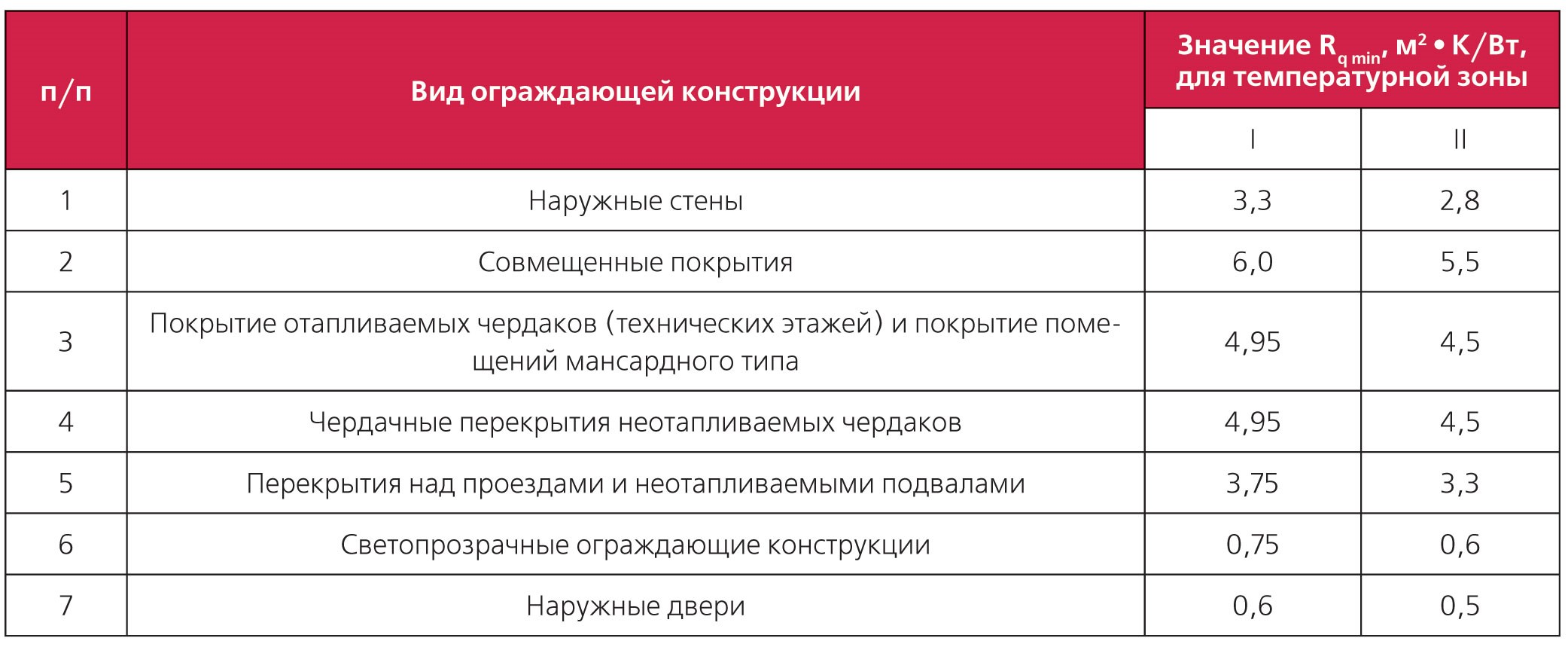 Классификация ограждающих конструкций