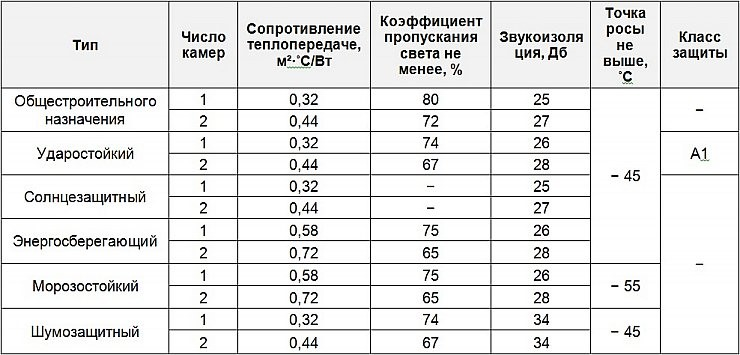 Таблица характеристик деревянных окон со стеклопакетами