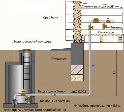 Схема подачи жидкости