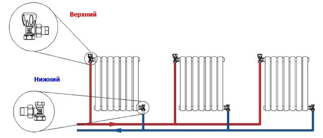 Теплоноситель должен иметь место входа и выхода из радиатора