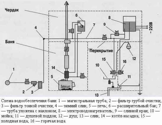Схема водообеспечения