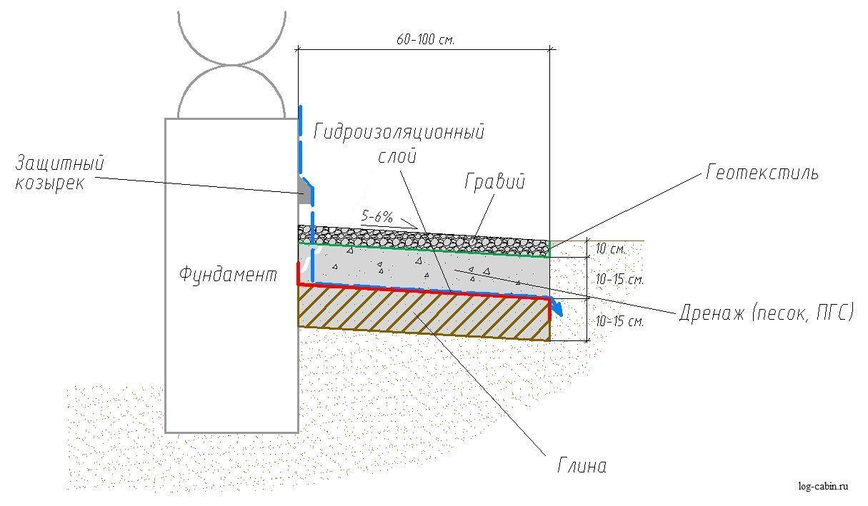 Примерная схема отмостки