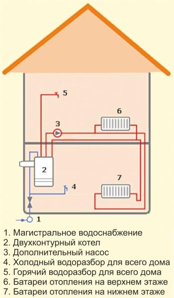Подключения электрокотел напрямую к отопительной системе сооружения.