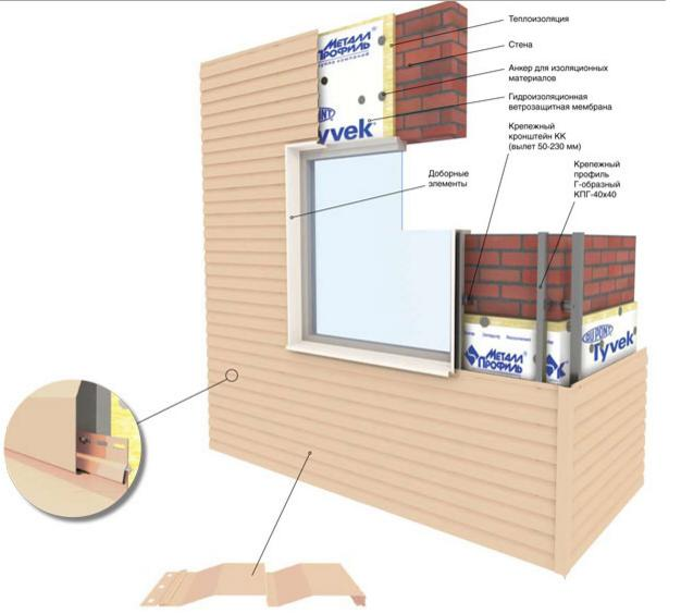 Сайдинг надежно защитит фасад дома
