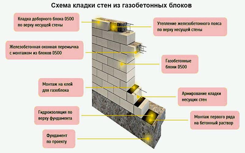 Как правильно выводить стены дома из пенобетонных блоков
