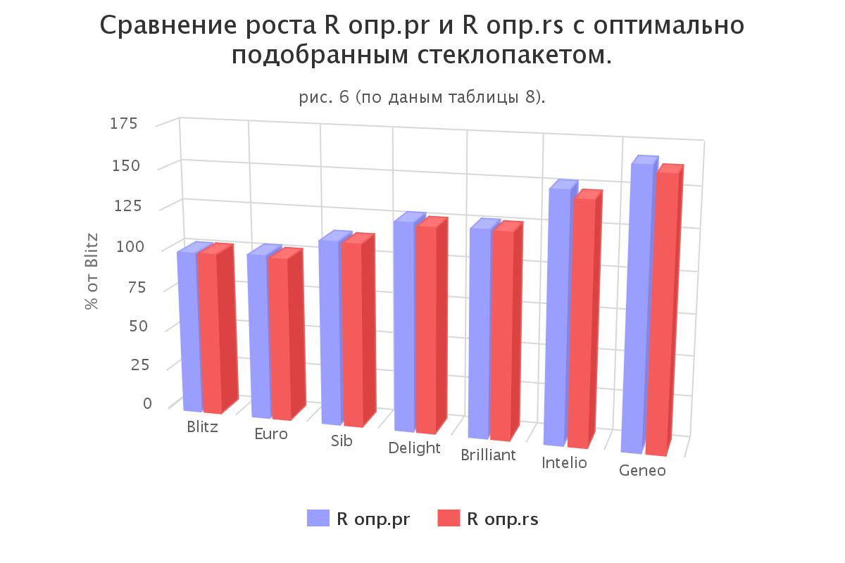 Сравнение роста параметров по оптимально подобранным стеклопакетам