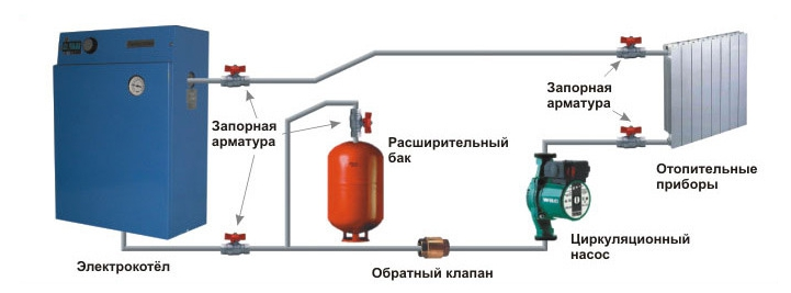 Рисунок 2 – Система с электрическим котлом