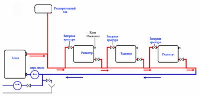 Рисунок 7 – Система «Ленинградка»