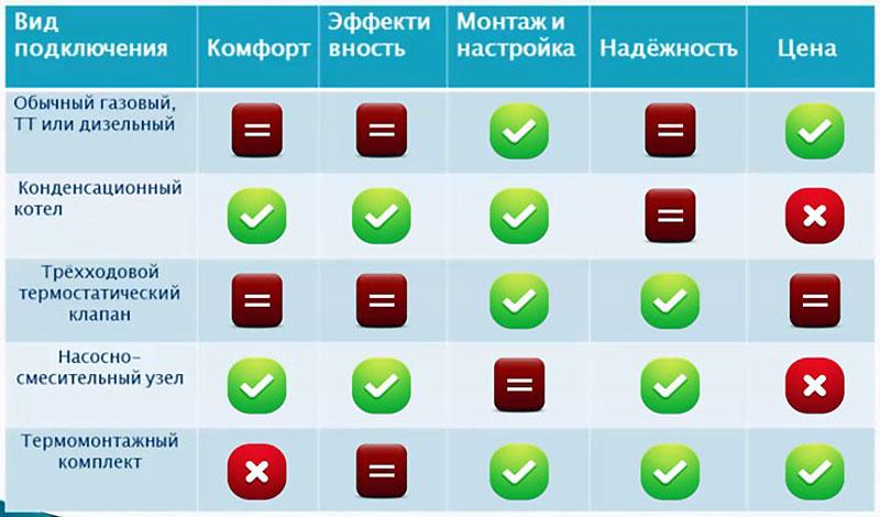 Оценочная таблица типов подключений отопления