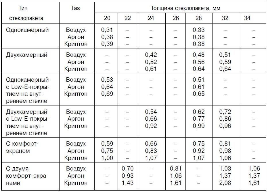 Данные для стеклопакетов