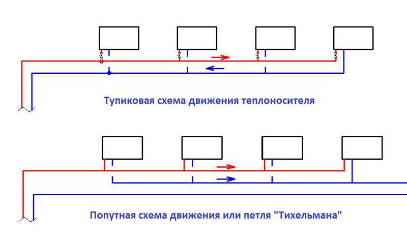 Тупиковая и попутная схема отопления