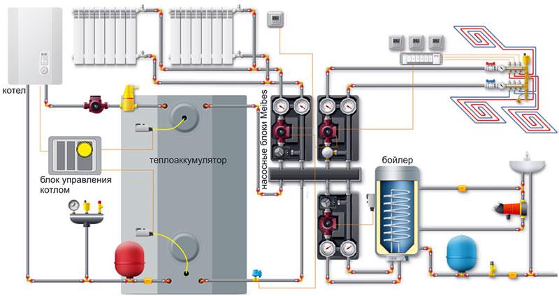Отопительное оборудование с тепловым аккумулятором