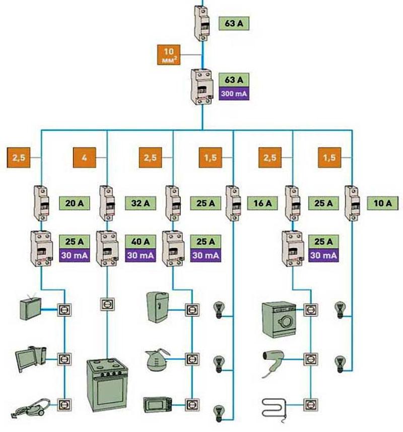 Конечная схема электропроводки