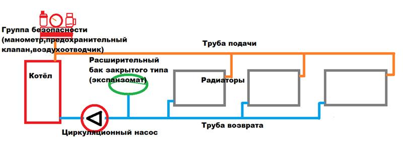 Схема системы закрытого исполнения