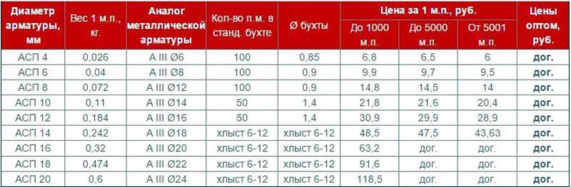 Вес линейного и погонного метра арматуры