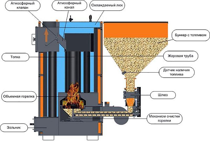 Структурная схема работы котла на твердом топливе с автозагрузкой