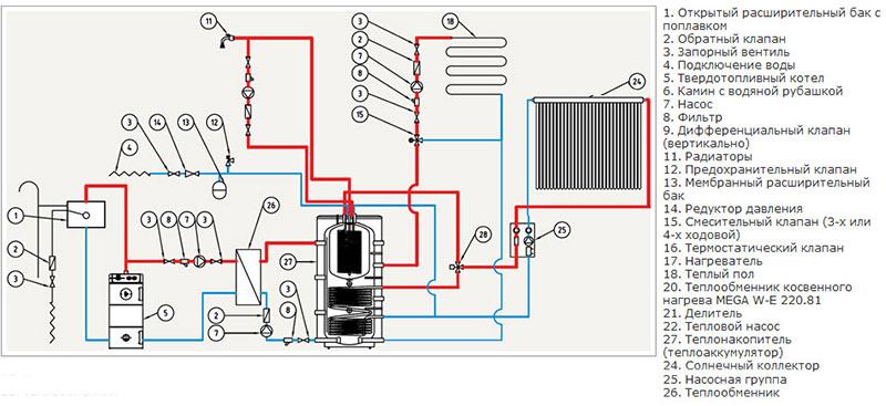 Принципиальная схема работы отопления с тепловым аккумулятором